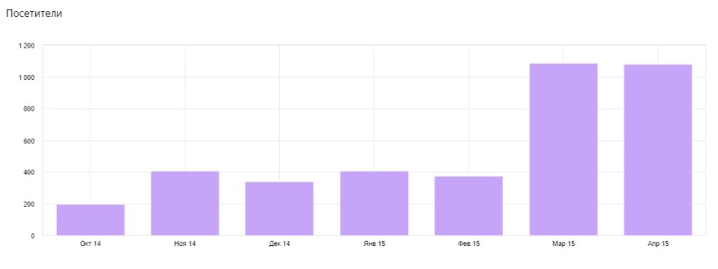 SEO-продвижение сайта компании по продаже жалюзи