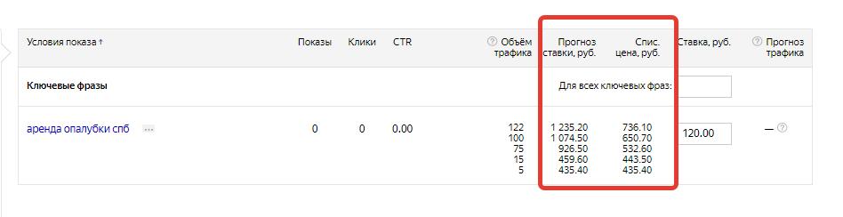 Стоимость клика по опалубке в Яндекс Директ