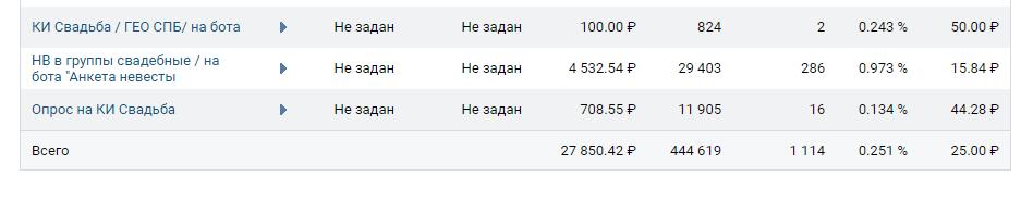 таргетированная реклама для ресторана через Вконтакте